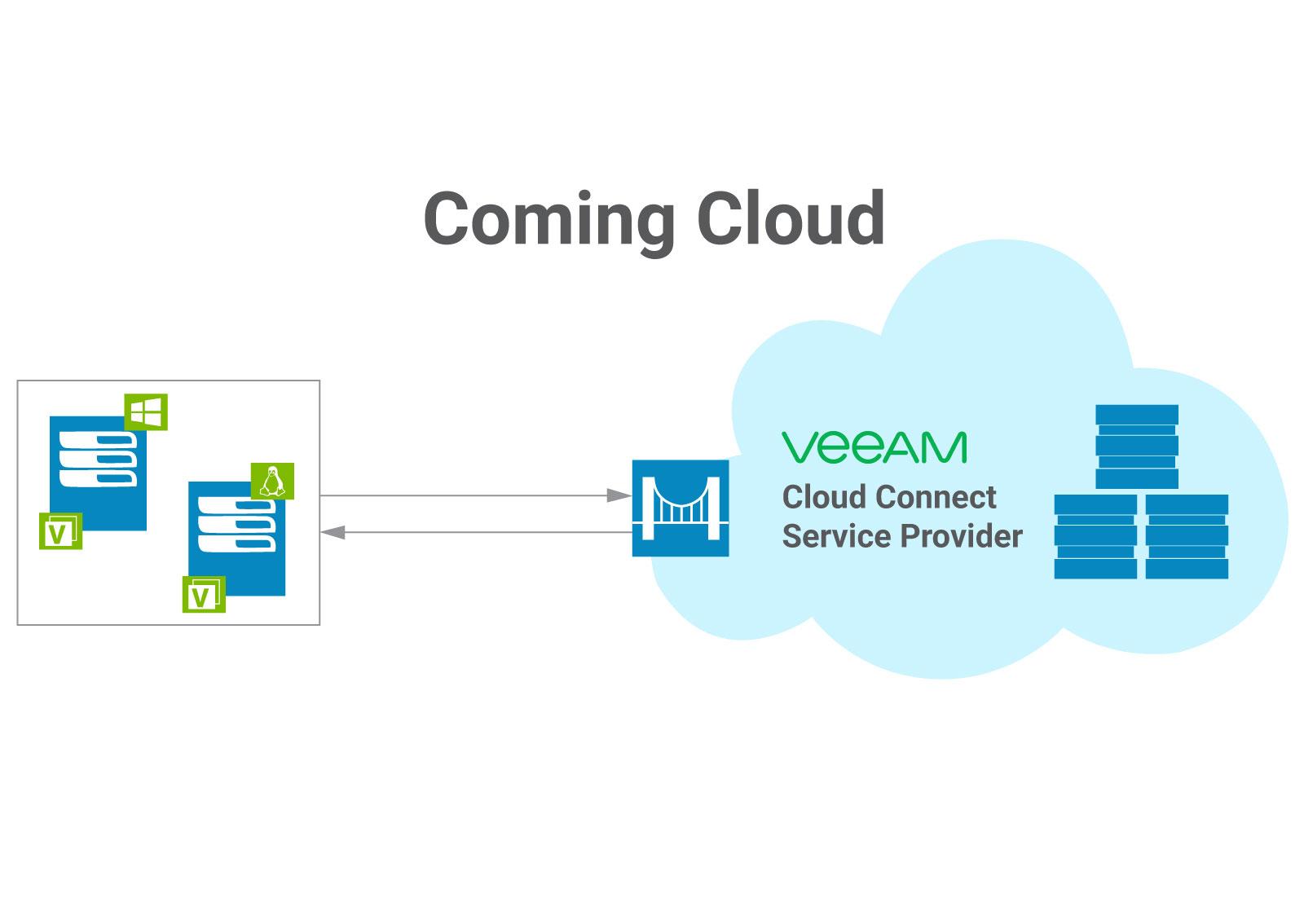 Šematski prikaz rešenja backup-a fizičkih servera