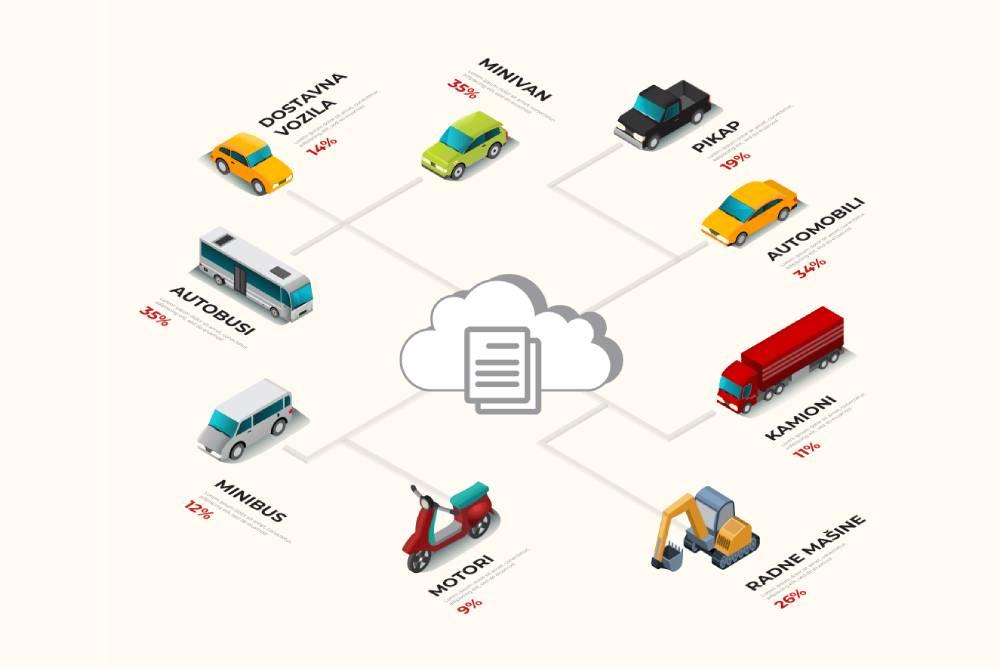 Ilustracija raznih tipova vozila koji su povezani sa jednim oblakom