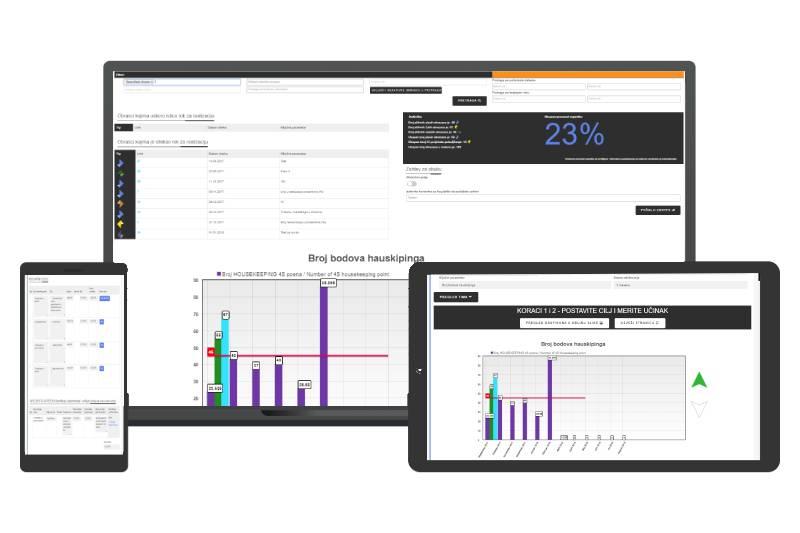 Slika tri uređaja sa kojih možete da pratite continual improvement vaše firme